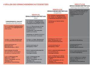 4 Säulen des ErwSchG