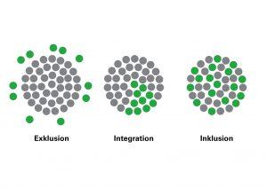 Inklusion Integration Exklusion_Kreise